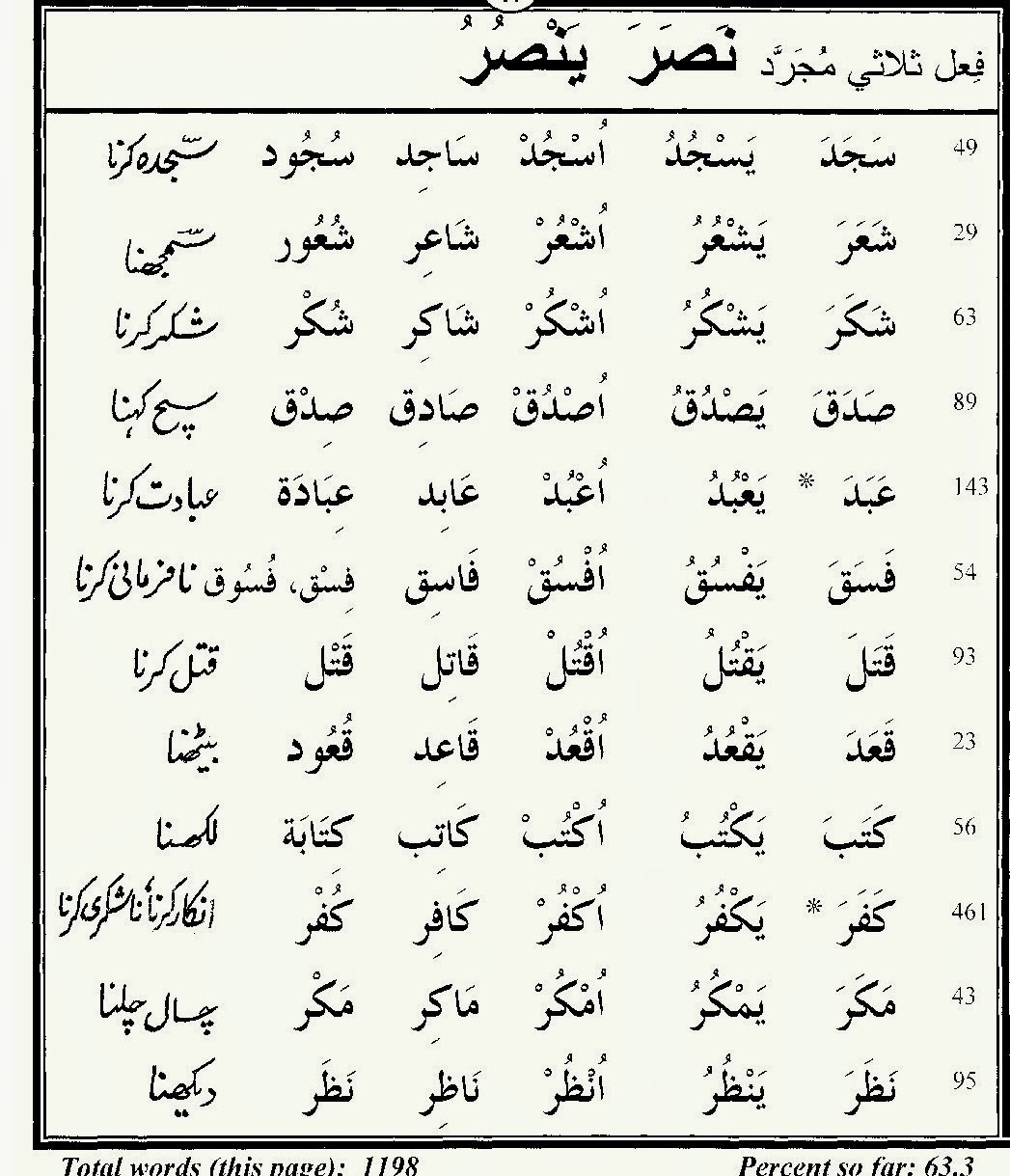 80 Quranic Words Urdu Pdf